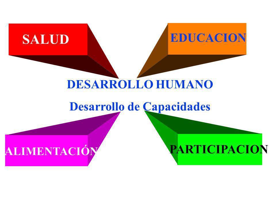 DESARROLLO HUMANO Desarrollo de Capacidades SALUD EDUCACION A LIMENTACIÓN PARTICIPACION