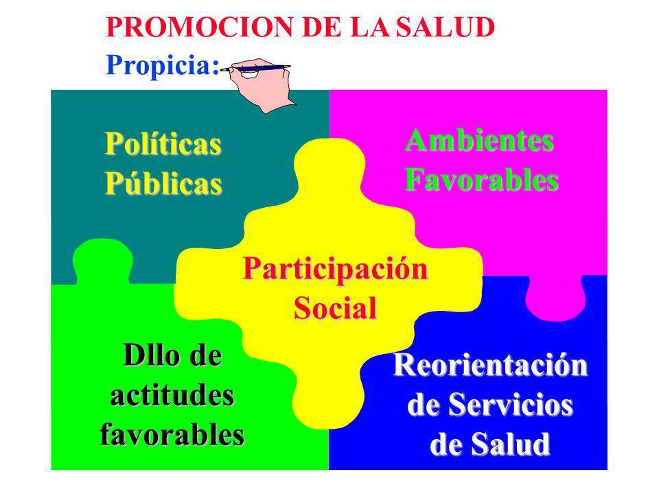 Políticas Públicas Ambientes Favorables Participación Social Dllo de actitudes favorables Reorientación de Servicios de Salud PROMOCION DE LA SALUD Pr