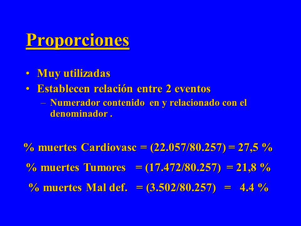 Razones Poco utilizadasPoco utilizadas Establecen relación entre 2 eventosEstablecen relación entre 2 eventos –Numerador y denominador: no relacionado