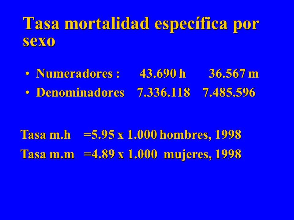 Tasas específicas: Numerador específicoNumerador específico –Mortalidad por enfermedad cardiovascular, según sexo, etc denominador específico :denomin