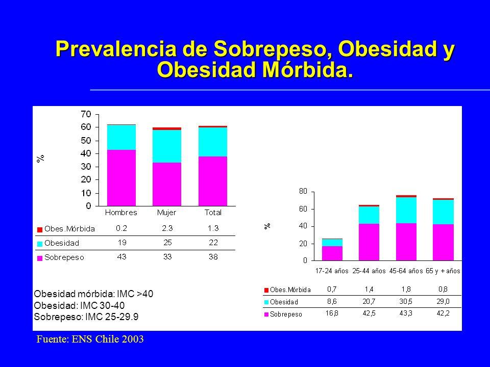 Prevalencia de Hipertensión arterial Nacional: 33,7% Hombres: 36.7% Mujeres: 30.8% Hipertenso: >= 140/90 mmHg o normotenso bajo tratamiento farmacológ
