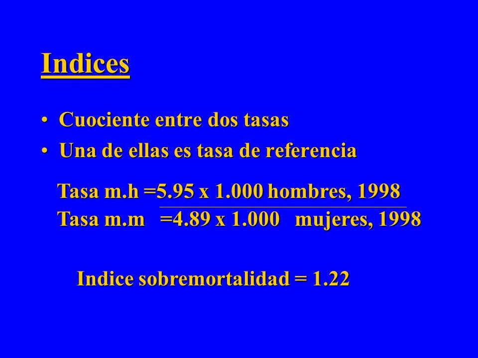 Prevalencia de Sobrepeso, Obesidad y Obesidad Mórbida. Obesidad mórbida: IMC >40 Obesidad: IMC 30-40 Sobrepeso: IMC 25-29.9 Fuente: ENS Chile 2003