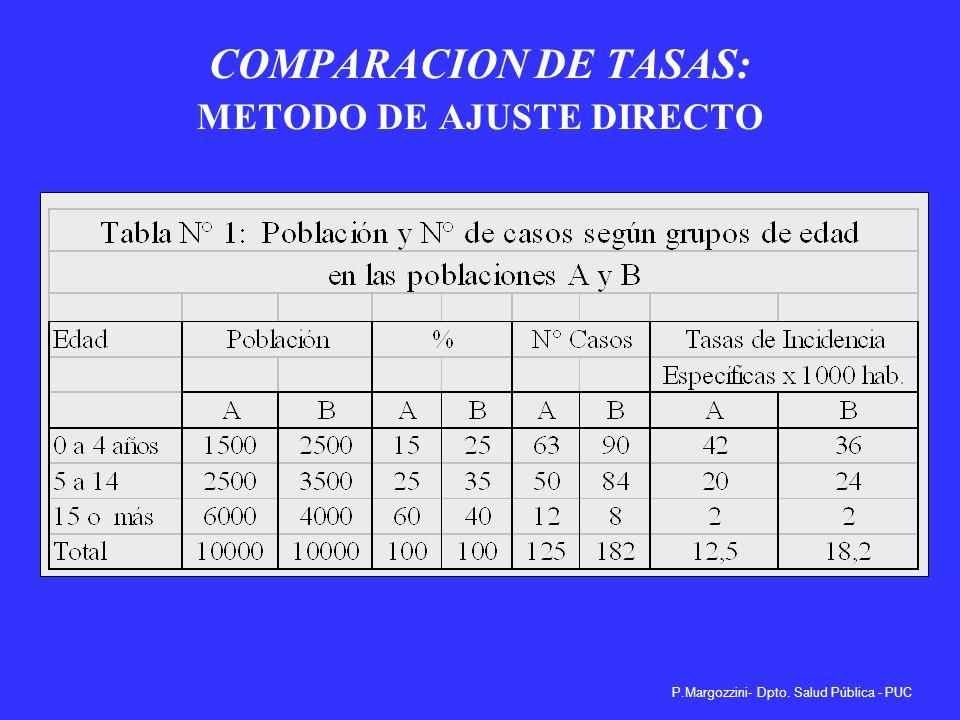 P.Margozzini- Dpto. Salud Pública - PUC VARIABLE CONFUNDENTE C vdvi SANGRAMIENTO GI OTROS MEDICAMENTOS (Ej. Aspirina, TAC) USO DE BLOQ.DE CA++