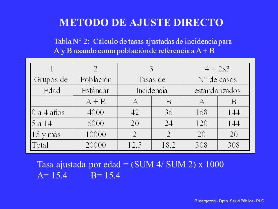 P.Margozzini- Dpto. Salud Pública - PUC COMPARACION DE TASAS: METODO DE AJUSTE DIRECTO