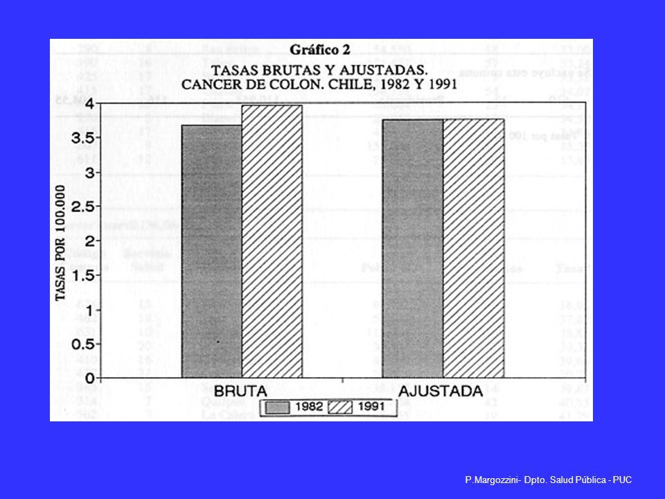 P.Margozzini- Dpto. Salud Pública - PUC Edad: confundente negativa