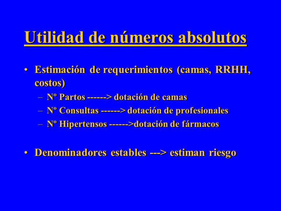 Numeros absolutos: –Utiles para dimensionar un evento en términos absolutos ¿Limitaciones?¿Limitaciones? No permiten inferir RIESGO