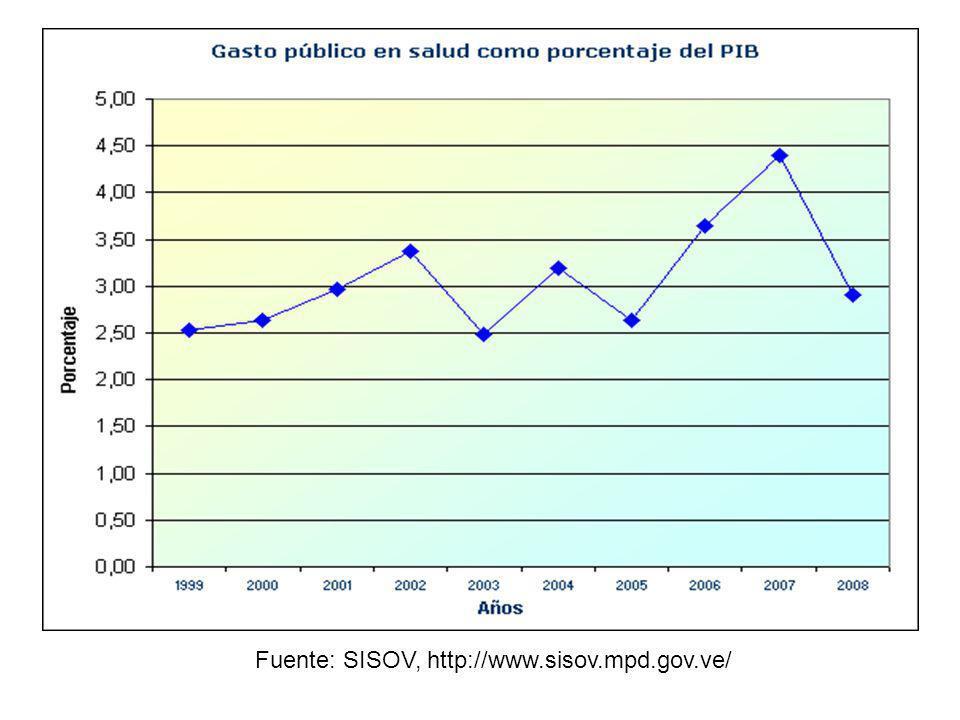 Fuente: SISOV, http://www.sisov.mpd.gov.ve/