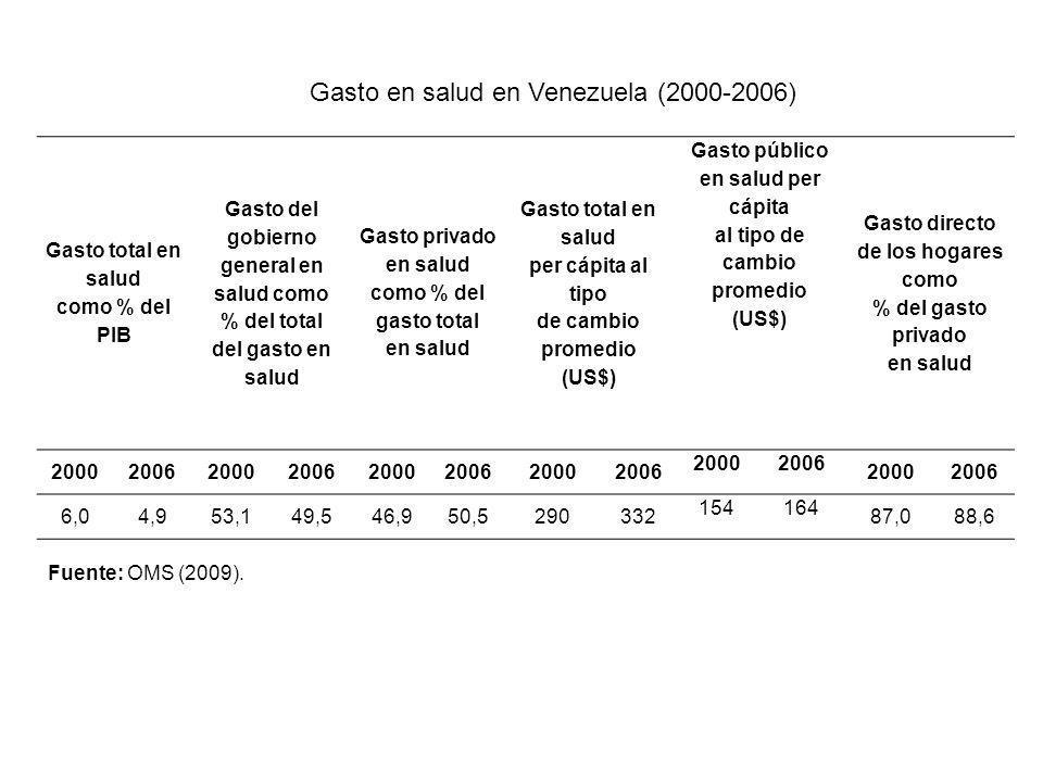 Gasto total en salud como % del PIB Gasto del gobierno general en salud como % del total del gasto en salud Gasto privado en salud como % del gasto to