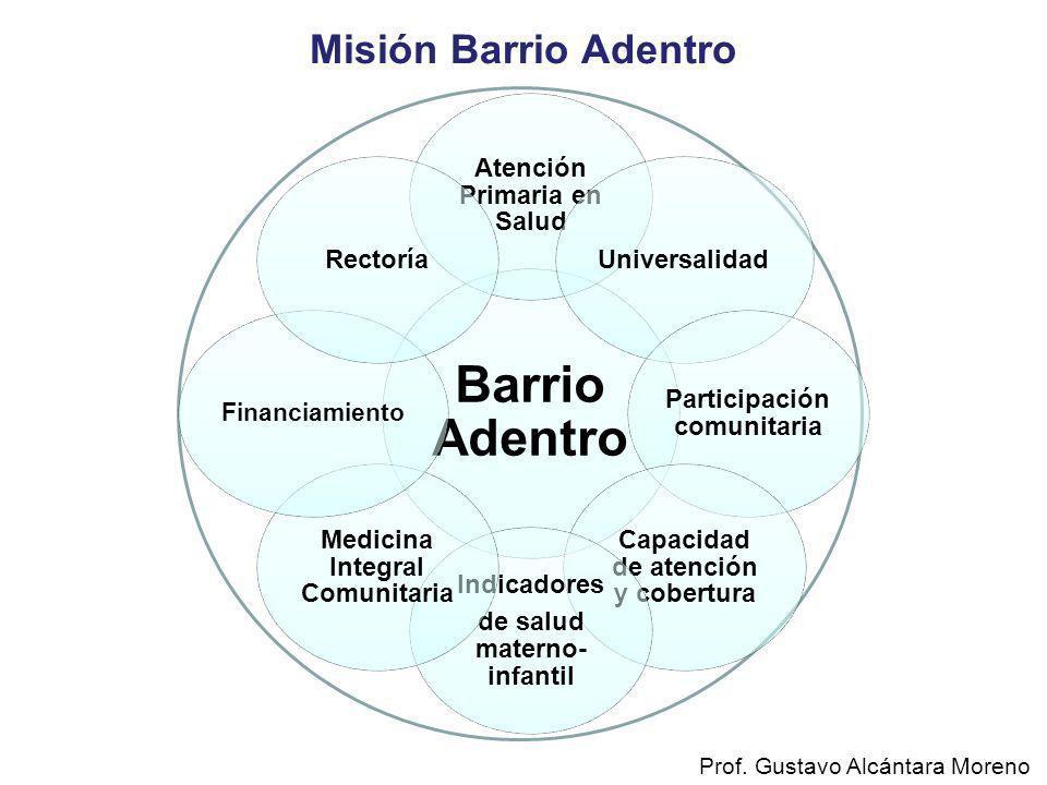 Misión Barrio Adentro Barrio Adentro Atención Primaria en Salud Universalidad Participación comunitaria Capacidad de atención y cobertura Indicadores