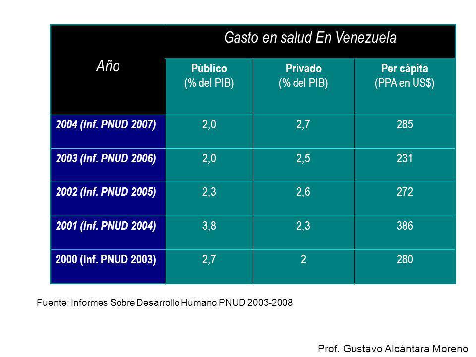 Fuente: Informes Sobre Desarrollo Humano PNUD 2003-2008 Año Gasto en salud En Venezuela Público (% del PIB) Privado (% del PIB) Per cápita (PPA en US$
