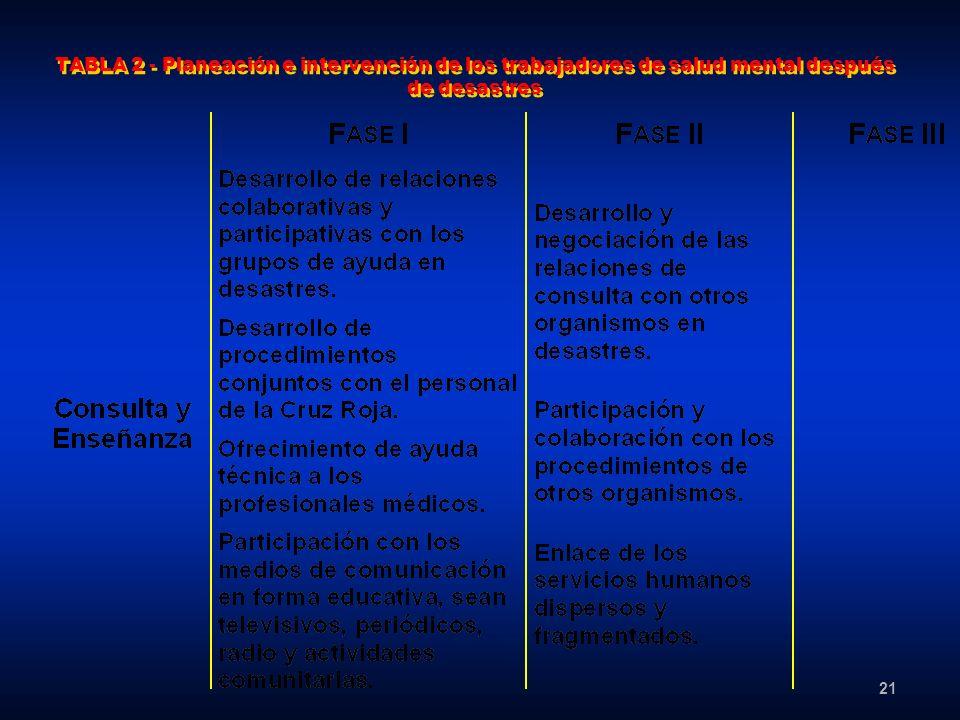 21 TABLA 2 - Planeación e intervención de los trabajadores de salud mental después de desastres