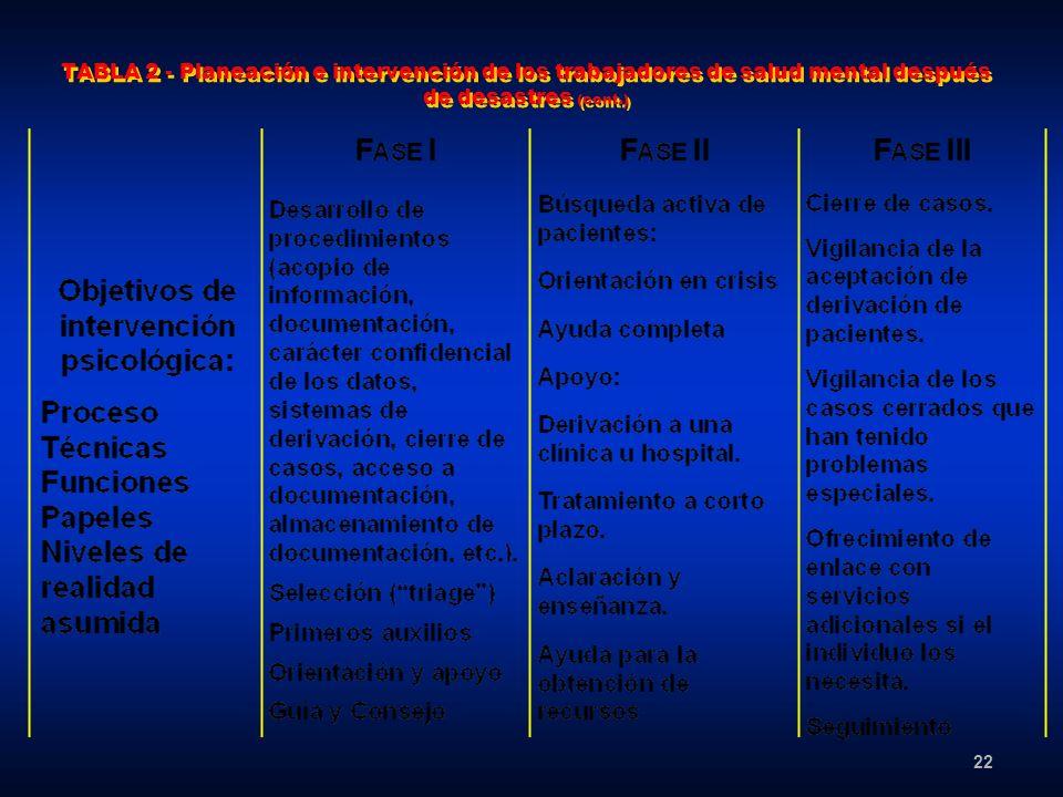 22 TABLA 2 - Planeación e intervención de los trabajadores de salud mental después de desastres (cont.)