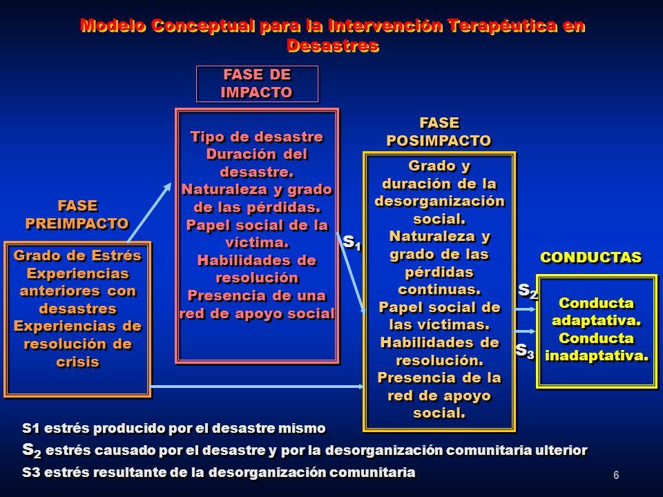 6 Modelo Conceptual para la Intervención Terapéutica en Desastres Grado de Estrés Experiencias anteriores con desastres Experiencias de resolución de