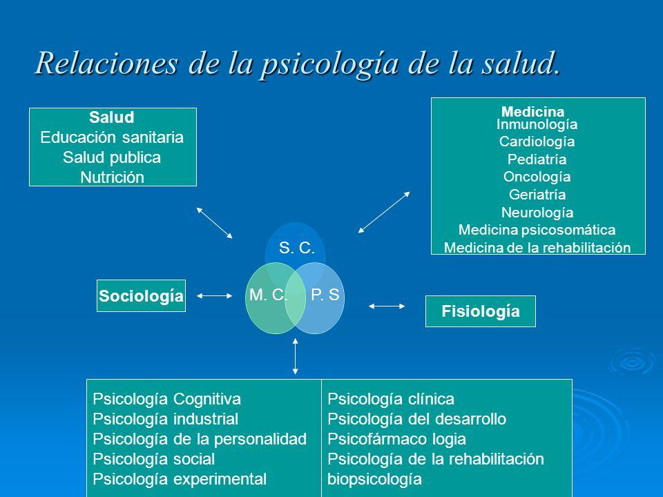 Relaciones de la psicología de la salud. Sociología Psicología Cognitiva Psicología industrial Psicología de la personalidad Psicología social Psicolo