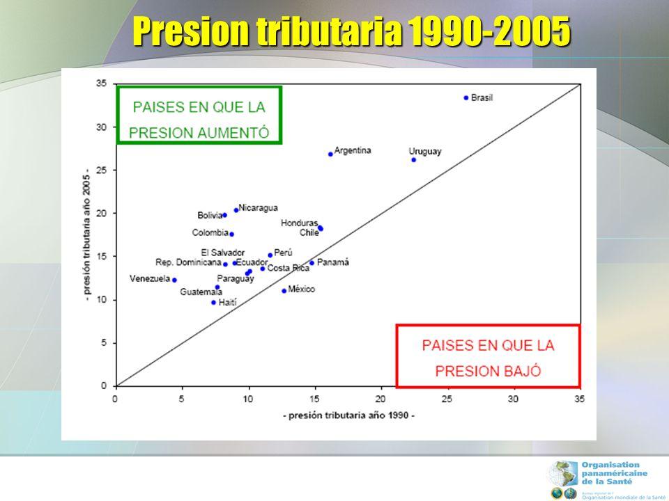 Comparacion internacional de la presion tributaria 1980/2005