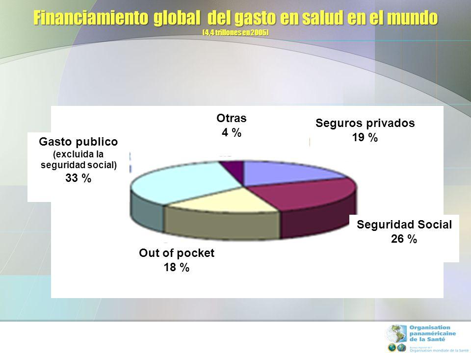 80s & 90s SISTEMAS SEGMENTADOS REFORMAS DEL SISTEMA DE SALUD SISTEMAS DE SALUD REFORMADOS SERVICIO NACIONAL DE SALUD SEGURO SOCIAL DE SALUD EMPRESARIAL