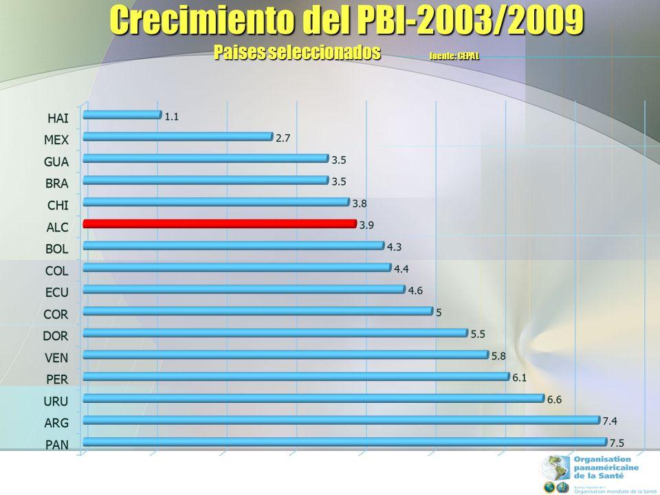 Crecimiento del PBI-2003/2009 Paises seleccionados fuente: CEPAL