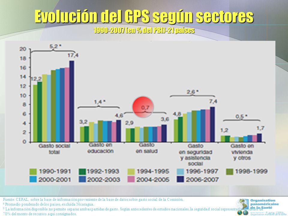 TENDENCIA DEL GPS Y DEL GPT COMO % DEL PIB 1990-2008 (18 paises de ALC)