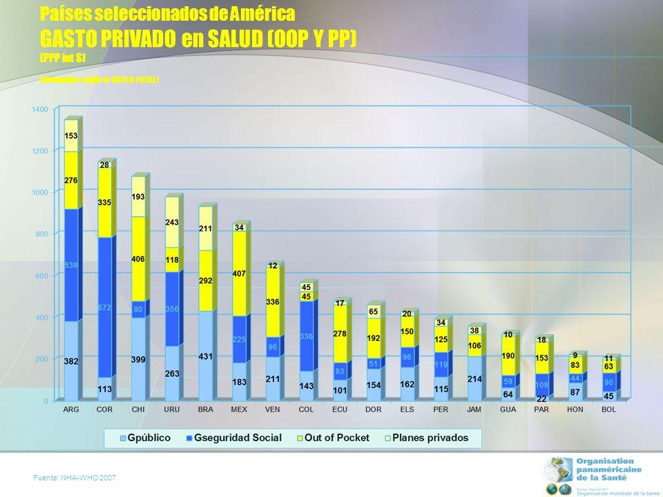 Países seleccionados de América GASTO PRIVADO en SALUD (OOP Y PP) (PPP int $) (Ordenados según el GASTO TOTAL) Fuente: NHA-WHO 2007