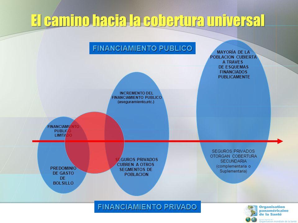 Gasto en seguros privados e ingreso per capita