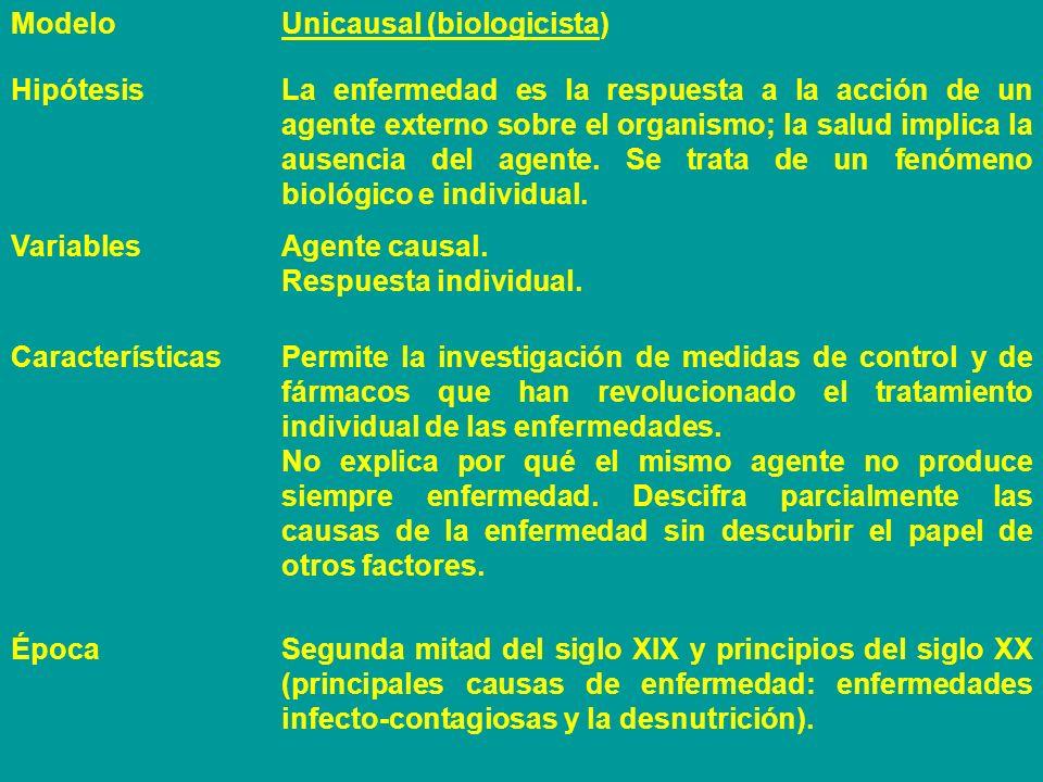 ModeloUnicausal (biologicista) HipótesisLa enfermedad es la respuesta a la acción de un agente externo sobre el organismo; la salud implica la ausenci