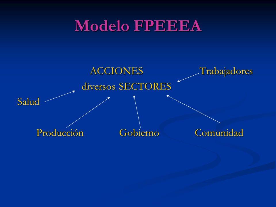 Modelo FPEEEA ACCIONES Trabajadores ACCIONES Trabajadores diversos SECTORES diversos SECTORES Salud Salud Producción Gobierno Comunidad Producción Gob