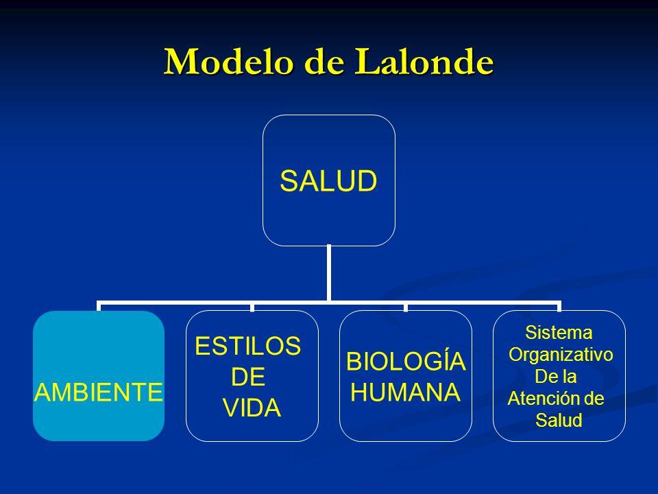 Modelo de Lalonde SALUD AMBIENTE ESTILOS DE VIDA BIOLOGÍA HUMANA Sistema Organizativo De la Atención de Salud