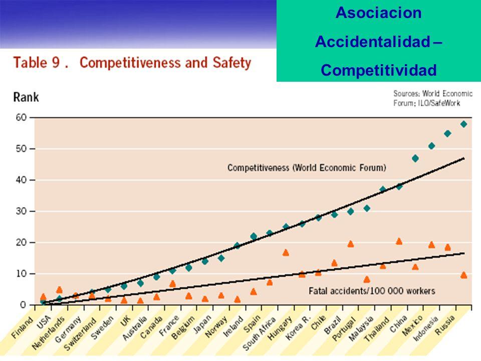Asociacion Accidentalidad – Competitividad