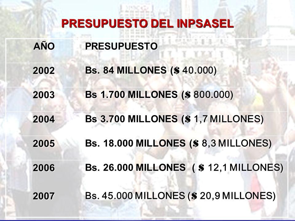 AÑOPRESUPUESTO2002 Bs. 84 MILLONES ( $ 40.000) 2003 Bs 1.700 MILLONES ( $ 800.000) 2004 Bs 3.700 MILLONES ( $ 1,7 MILLONES) 2005 Bs. 18.000 MILLONES (