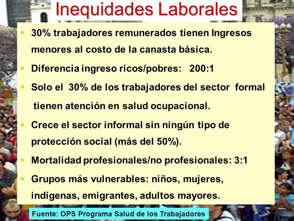 Inequidades Laborales 30% trabajadores remunerados tienen Ingresos menores al costo de la canasta básica. Diferencia ingreso ricos/pobres: 200:1 Solo