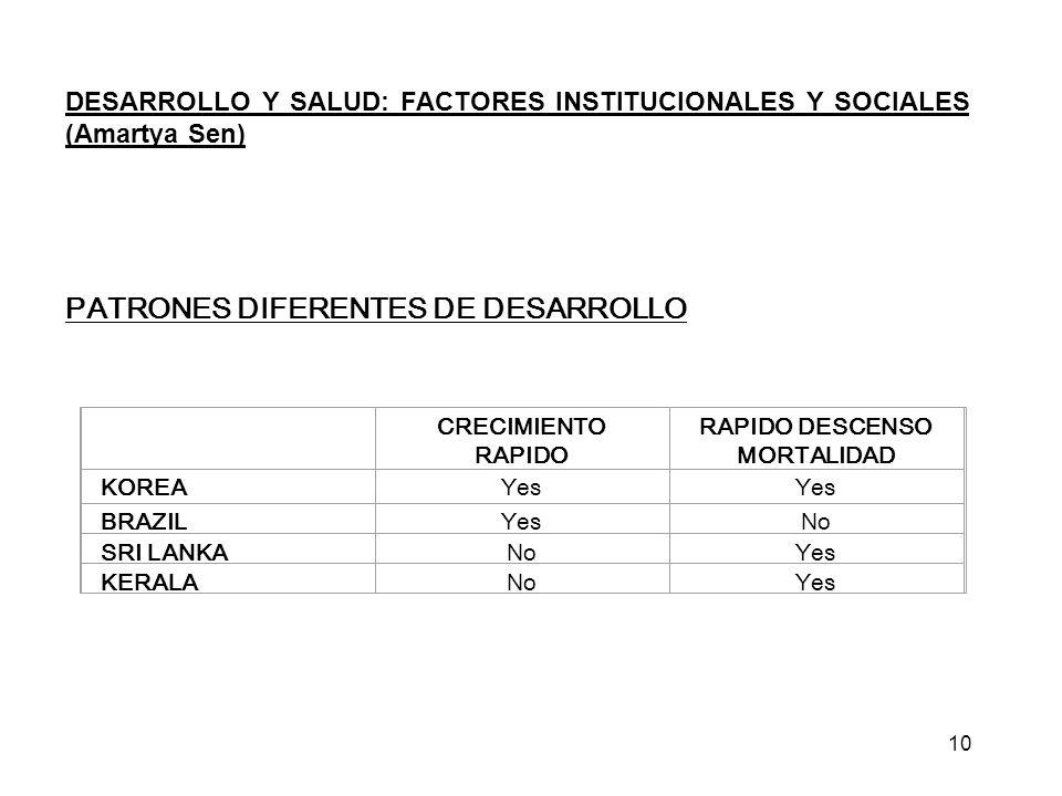 DESARROLLO Y SALUD: FACTORES INSTITUCIONALES Y SOCIALES (Amartya Sen) PATRONES DIFERENTES DE DESARROLLO CRECIMIENTO RAPIDO RAPIDO DESCENSO MORTALIDAD KOREAYes BRAZILYesNo SRI LANKANoYes KERALANoYes 10