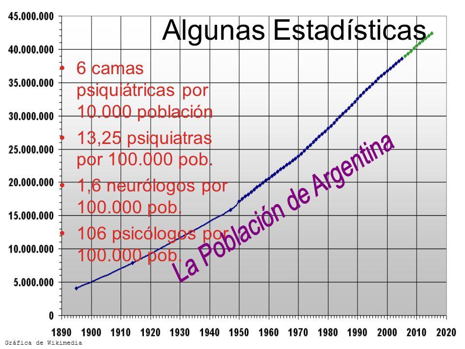Algunas Estadísticas 6 camas psiquiátricas por 10.000 población 13,25 psiquiatras por 100.000 pob. 1,6 neurólogos por 100.000 pob. 106 psicólogos por