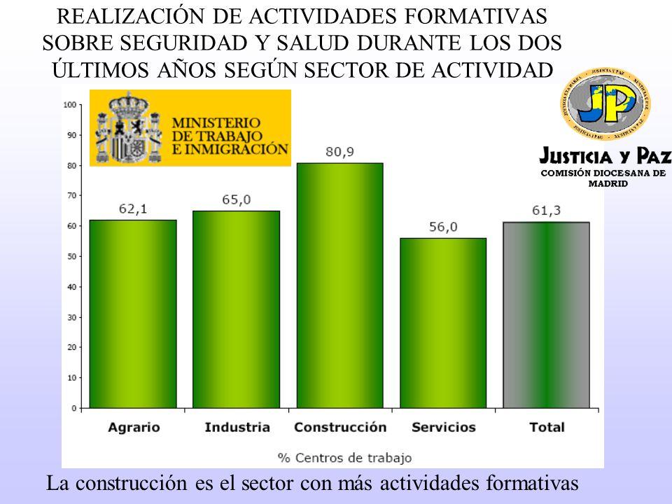 REALIZACIÓN DE ACTIVIDADES FORMATIVAS SOBRE SEGURIDAD Y SALUD DURANTE LOS DOS ÚLTIMOS AÑOS SEGÚN SECTOR DE ACTIVIDAD La construcción es el sector con más actividades formativas