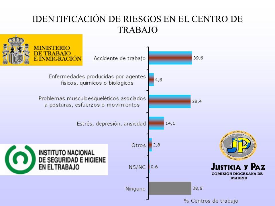 IDENTIFICACIÓN DE RIESGOS EN EL CENTRO DE TRABAJO