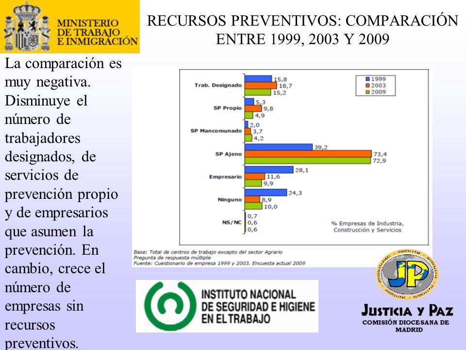 RECURSOS PREVENTIVOS: COMPARACIÓN ENTRE 1999, 2003 Y 2009 La comparación es muy negativa.