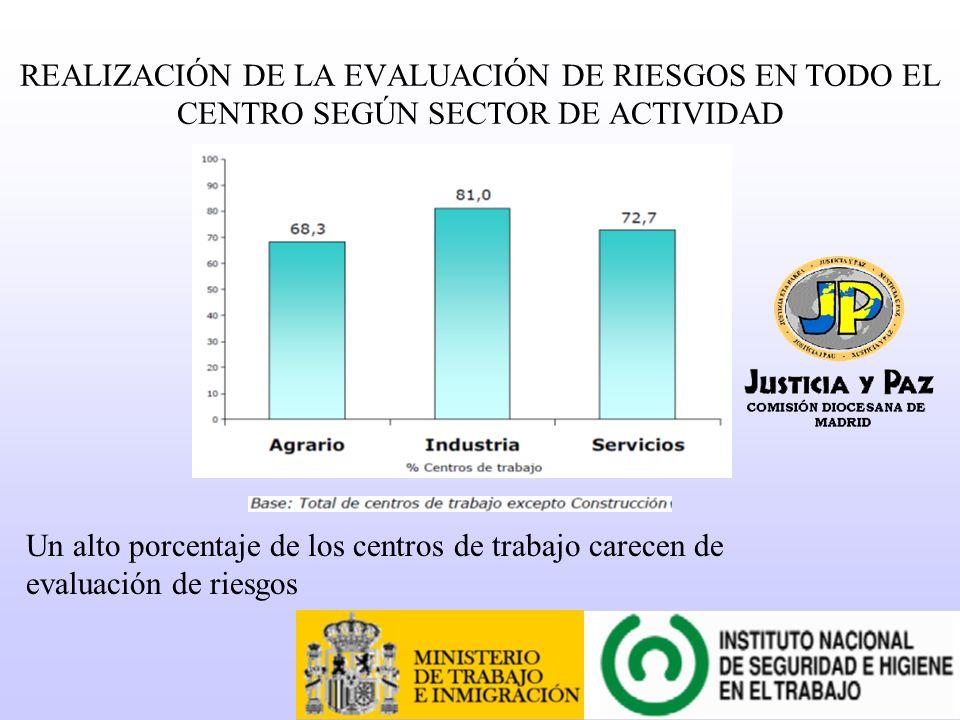 REALIZACIÓN DE LA EVALUACIÓN DE RIESGOS EN TODO EL CENTRO SEGÚN SECTOR DE ACTIVIDAD Un alto porcentaje de los centros de trabajo carecen de evaluación de riesgos