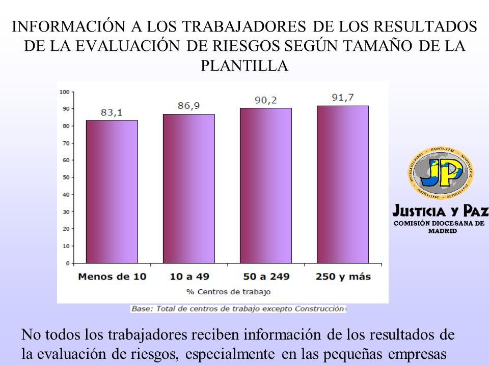 INFORMACIÓN A LOS TRABAJADORES DE LOS RESULTADOS DE LA EVALUACIÓN DE RIESGOS SEGÚN TAMAÑO DE LA PLANTILLA No todos los trabajadores reciben información de los resultados de la evaluación de riesgos, especialmente en las pequeñas empresas