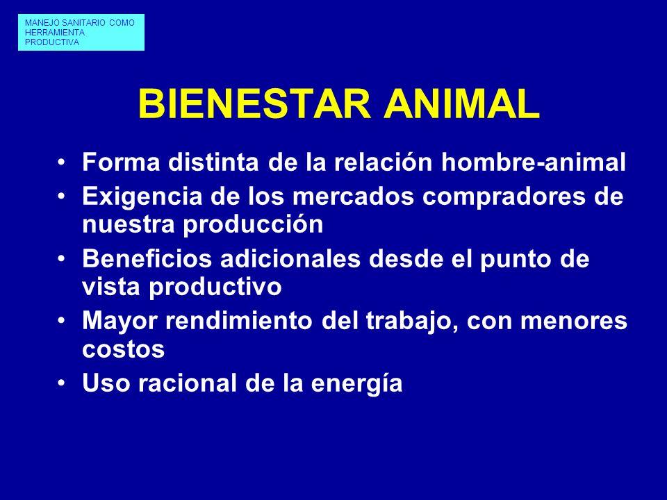 BIENESTAR ANIMAL Forma distinta de la relación hombre-animal Exigencia de los mercados compradores de nuestra producción Beneficios adicionales desde