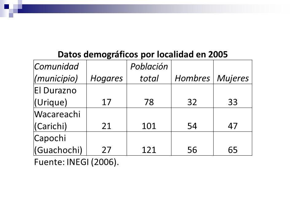 Datos demográficos por localidad en 2005 Comunidad (municipio)Hogares Población totalHombresMujeres El Durazno (Urique)17783233 Wacareachi (Carichi)21