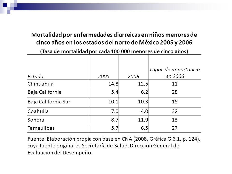 Mortalidad por enfermedades diarreicas en niños menores de cinco años en los estados del norte de México 2005 y 2006 (Tasa de mortalidad por cada 100