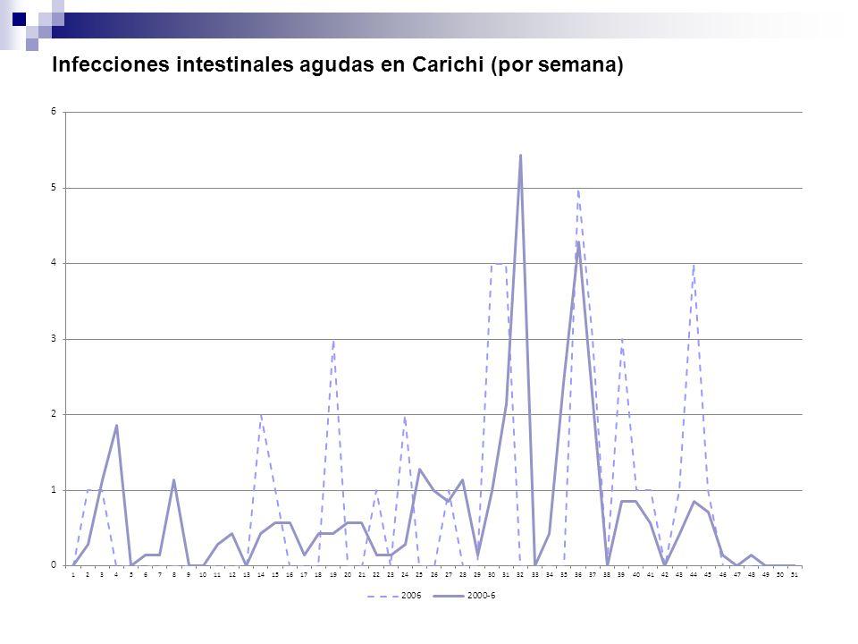 Infecciones intestinales agudas en Carichi (por semana)