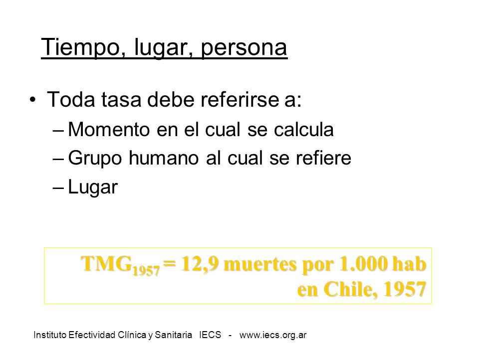 Instituto Efectividad Clínica y Sanitaria IECS - www.iecs.org.ar Tiempo, lugar, persona Toda tasa debe referirse a: –Momento en el cual se calcula –Gr