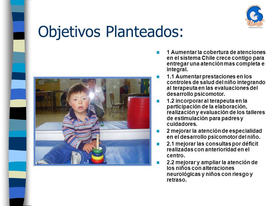 Objetivos Planteados: 1 Aumentar la cobertura de atenciones en el sistema Chile crece contigo para entregar una atención mas completa e integral.
