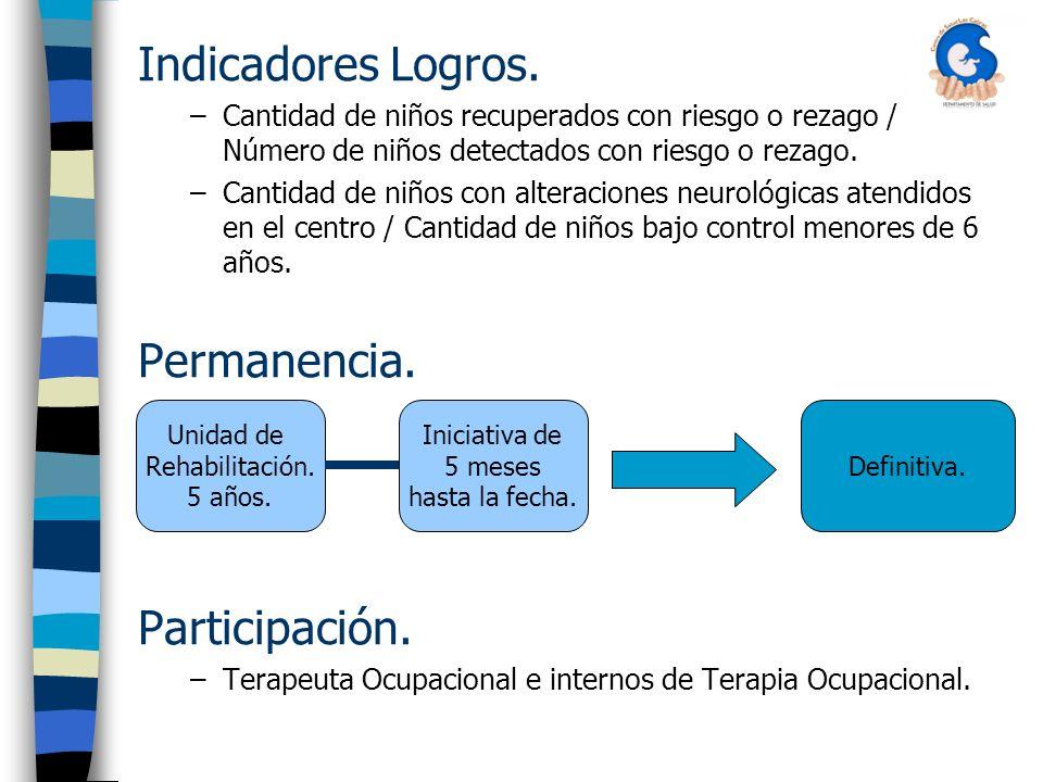 Indicadores Logros.
