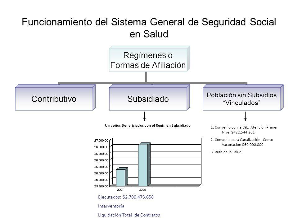 Funcionamiento del Sistema General de Seguridad Social en Salud Regímenes o Formas de Afiliación ContributivoSubsidiado Población sin Subsidios Vincul