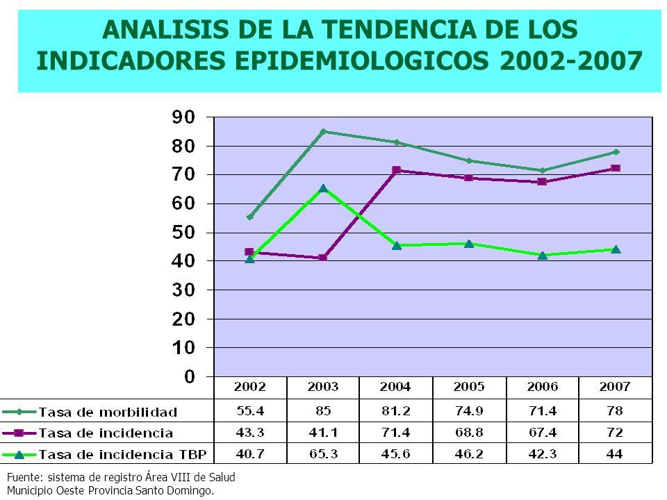 ANALISIS DE LA TENDENCIA DE LOS INDICADORES EPIDEMIOLOGICOS 2002-2007 Fuente: sistema de registro Área VIII de Salud Municipio Oeste Provincia Santo Domingo.