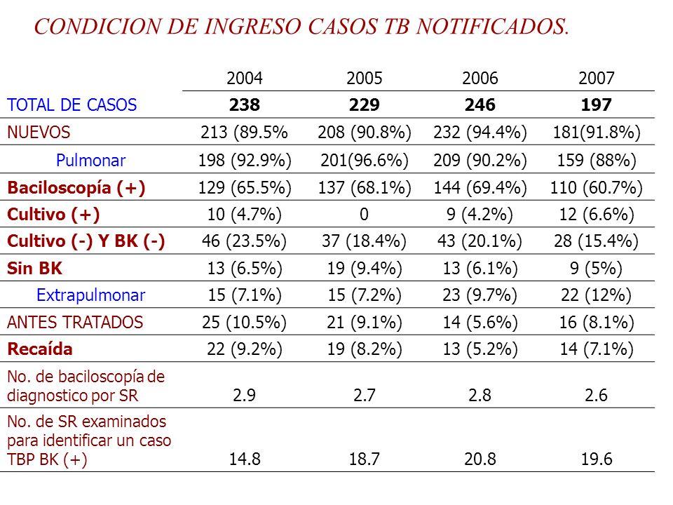 CONDICION DE INGRESO CASOS TB NOTIFICADOS. 2004200520062007 TOTAL DE CASOS238229246197 NUEVOS213 (89.5%208 (90.8%)232 (94.4%)181(91.8%) Pulmonar198 (9