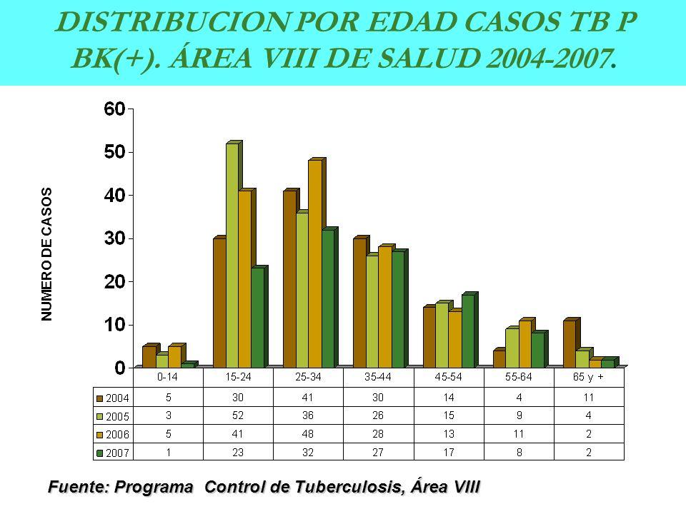 NUMERO DE CASOS Fuente: Programa Control de Tuberculosis, Área VIII DISTRIBUCION POR EDAD CASOS TB P BK(+). ÁREA VIII DE SALUD 2004-2007.