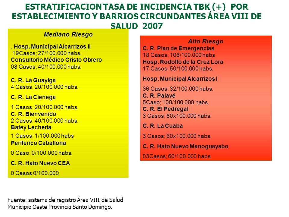 ESTRATIFICACION TASA DE INCIDENCIA TBK (+) POR ESTABLECIMIENTO Y BARRIOS CIRCUNDANTES ÁREA VIII DE SALUD 2007 Fuente: sistema de registro Área VIII de Salud Municipio Oeste Provincia Santo Domingo.