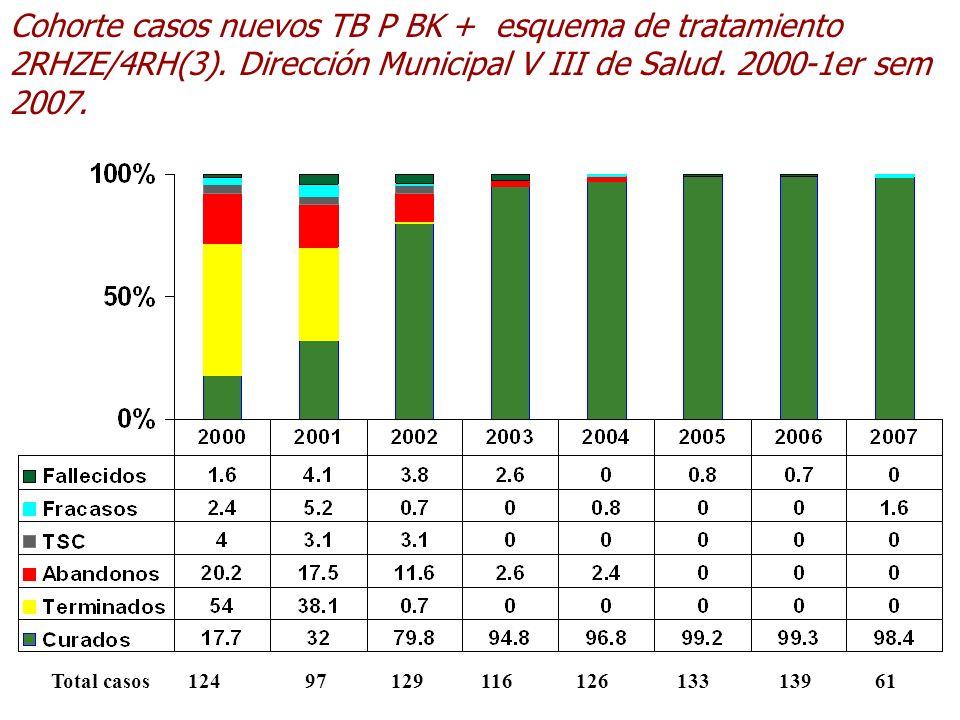 Cohorte casos nuevos TB P BK + esquema de tratamiento 2RHZE/4RH(3). Dirección Municipal V III de Salud. 2000-1er sem 2007. Total casos 124 97 129 116